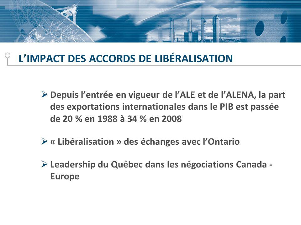 LIMPACT DES ACCORDS DE LIBÉRALISATION Depuis lentrée en vigueur de lALE et de lALENA, la part des exportations internationales dans le PIB est passée de 20 % en 1988 à 34 % en 2008 « Libéralisation » des échanges avec lOntario Leadership du Québec dans les négociations Canada - Europe