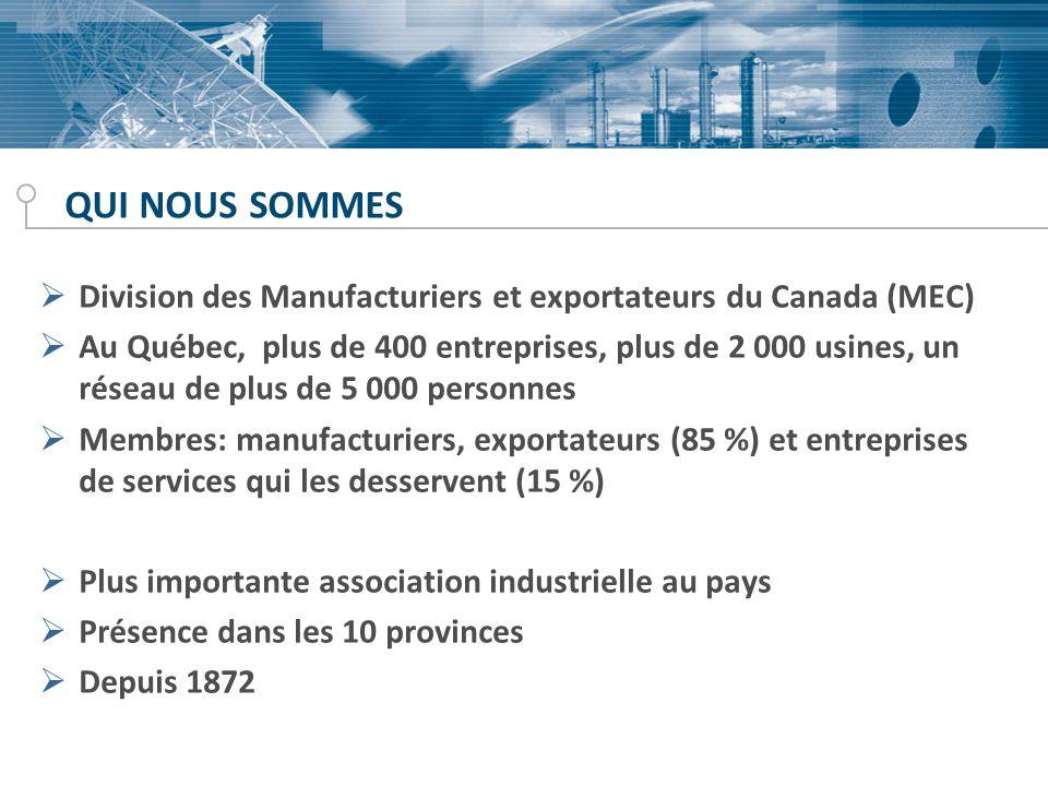 QUI NOUS SOMMES Division des Manufacturiers et exportateurs du Canada (MEC) Au Québec, plus de 400 entreprises, plus de 2 000 usines, un réseau de plus de 5 000 personnes Membres: manufacturiers, exportateurs (85 %) et entreprises de services qui les desservent (15 %) Plus importante association industrielle au pays Présence dans les 10 provinces Depuis 1872