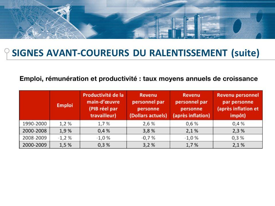 SIGNES AVANT-COUREURS DU RALENTISSEMENT (suite)