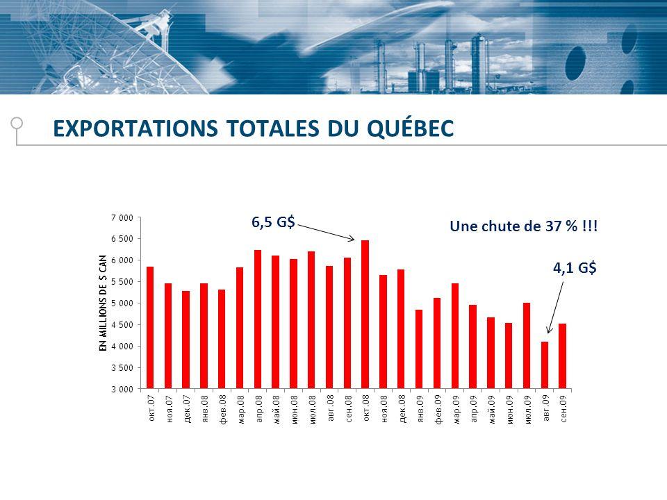 EXPORTATIONS TOTALES DU QUÉBEC 6,5 G$ 4,1 G$ Une chute de 37 % !!!