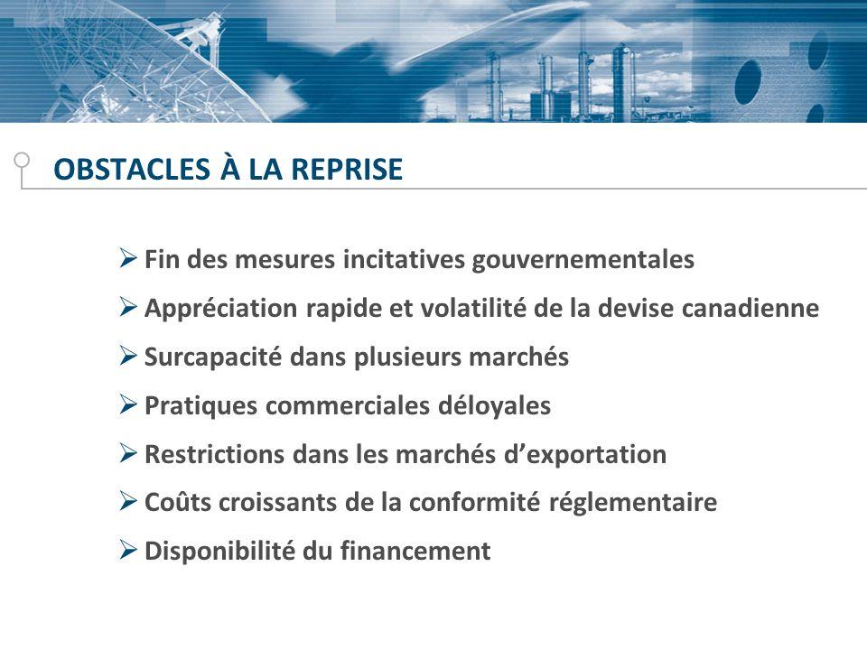 OBSTACLES À LA REPRISE Fin des mesures incitatives gouvernementales Appréciation rapide et volatilité de la devise canadienne Surcapacité dans plusieu