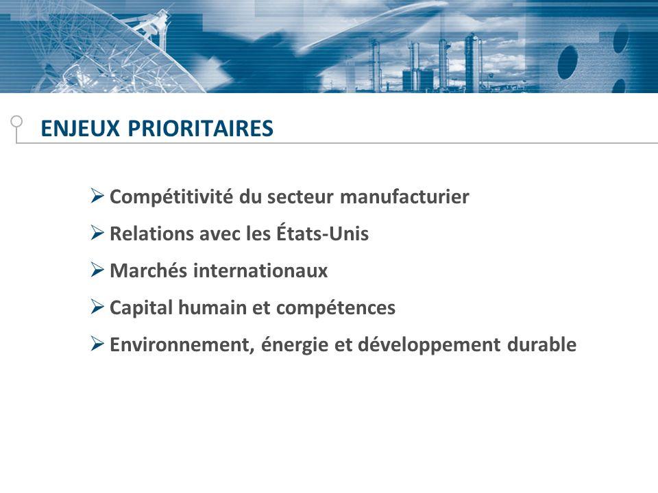 ENJEUX PRIORITAIRES Compétitivité du secteur manufacturier Relations avec les États-Unis Marchés internationaux Capital humain et compétences Environnement, énergie et développement durable