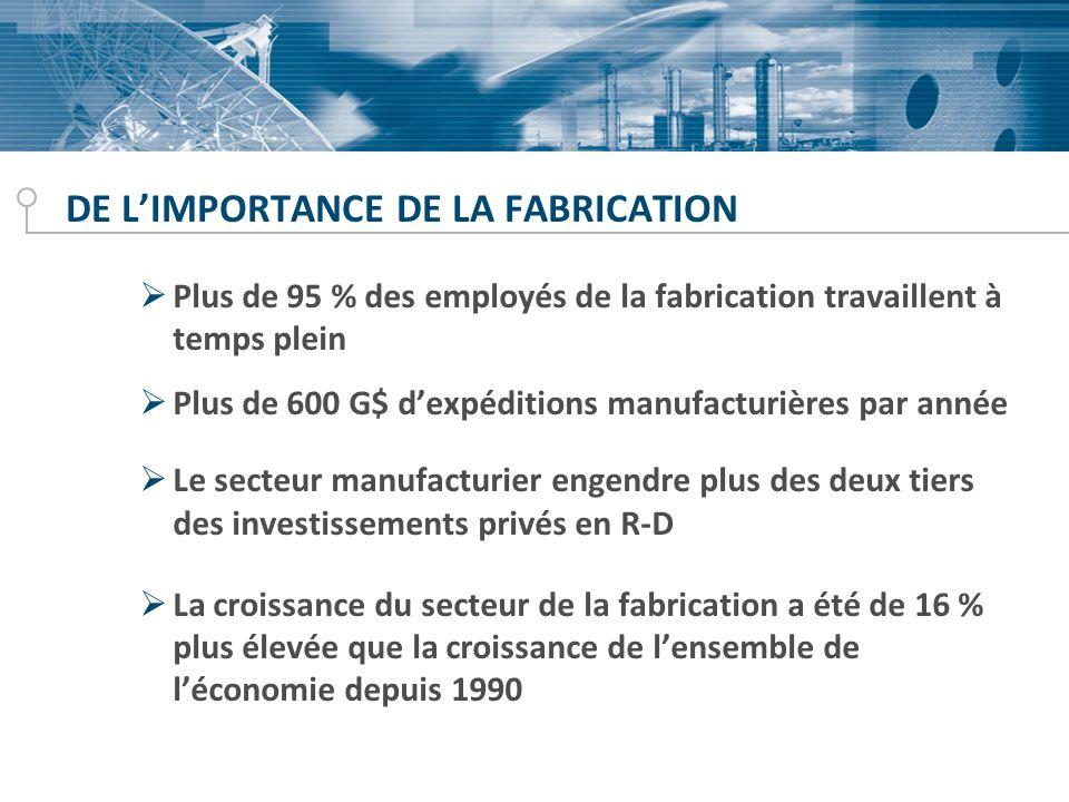 DE LIMPORTANCE DE LA FABRICATION Plus de 95 % des employés de la fabrication travaillent à temps plein Plus de 600 G$ dexpéditions manufacturières par