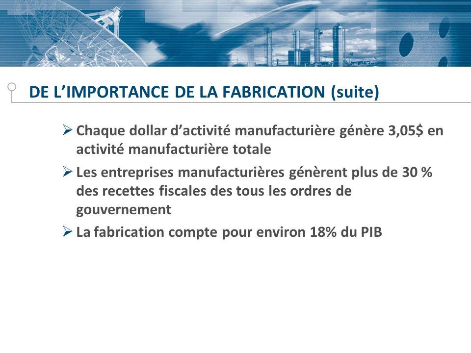 DE LIMPORTANCE DE LA FABRICATION (suite) Chaque dollar dactivité manufacturière génère 3,05$ en activité manufacturière totale Les entreprises manufacturières génèrent plus de 30 % des recettes fiscales des tous les ordres de gouvernement La fabrication compte pour environ 18% du PIB