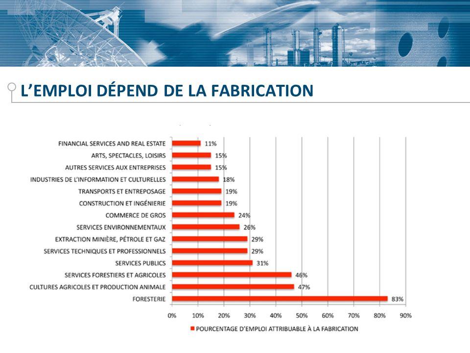 EMPLOIS DANS LE SECTEUR MANUFACTURIER Entre 2004 et 2008, le Québec et lOntario ont perdu chacun 14 % de leurs emplois manufacturiers