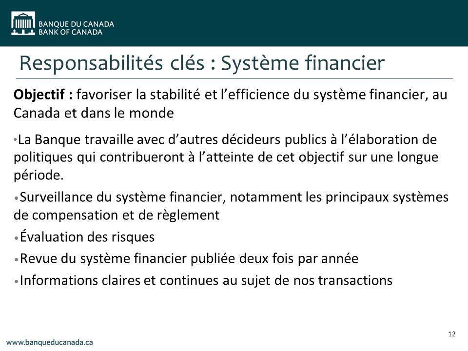 Responsabilités clés : Système financier Objectif : favoriser la stabilité et lefficience du système financier, au Canada et dans le monde La Banque travaille avec dautres décideurs publics à lélaboration de politiques qui contribueront à latteinte de cet objectif sur une longue période.