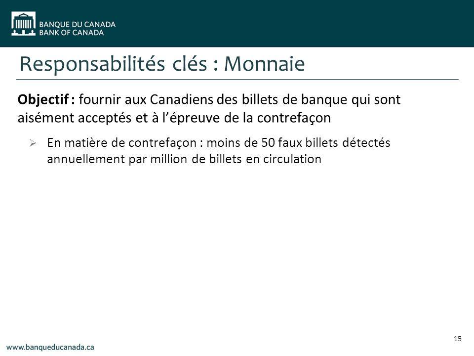 Responsabilités clés : Monnaie Objectif : fournir aux Canadiens des billets de banque qui sont aisément acceptés et à lépreuve de la contrefaçon En matière de contrefaçon : moins de 50 faux billets détectés annuellement par million de billets en circulation 15