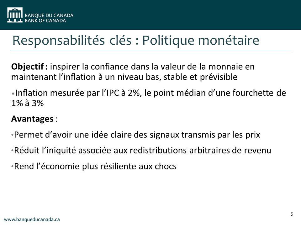 Responsabilités clés : Politique monétaire Objectif : inspirer la confiance dans la valeur de la monnaie en maintenant linflation à un niveau bas, stable et prévisible Inflation mesurée par lIPC à 2%, le point médian dune fourchette de 1% à 3% Avantages : Permet davoir une idée claire des signaux transmis par les prix Réduit liniquité associée aux redistributions arbitraires de revenu Rend léconomie plus résiliente aux chocs 5