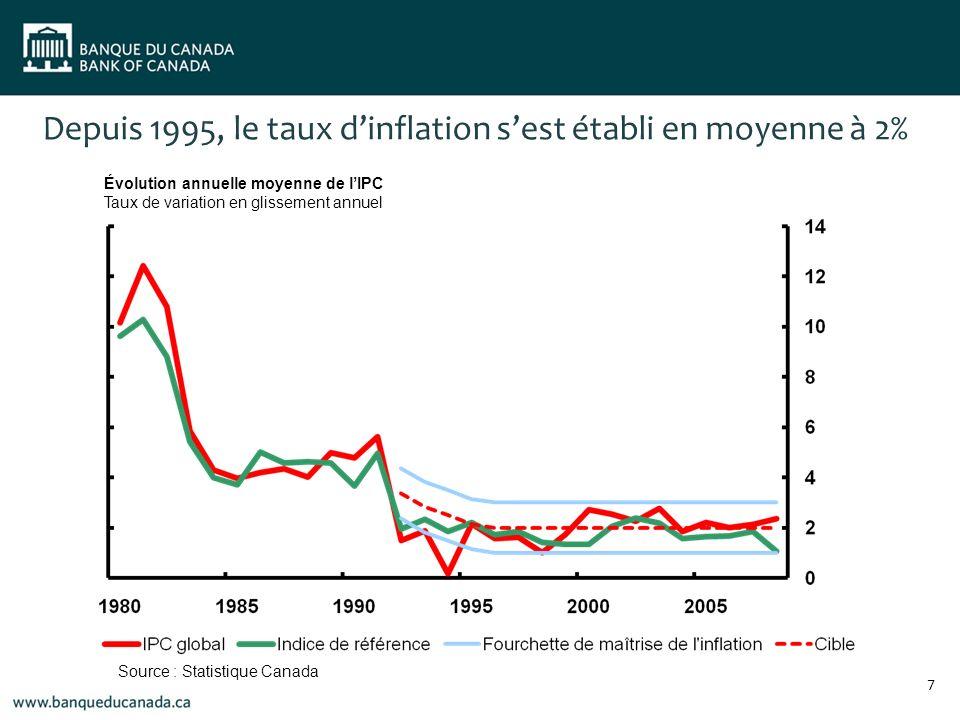 Depuis 1995, le taux dinflation sest établi en moyenne à 2% Évolution annuelle moyenne de lIPC Taux de variation en glissement annuel Source : Statistique Canada 7