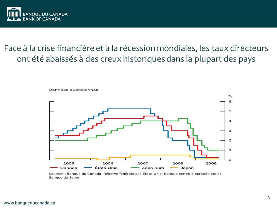 Les coûts demprunt des entreprises et des ménages canadiens demeurent très bas 9 Les coûts demprunt des entreprises et des ménages canadiens ont diminué à des niveaux très bas
