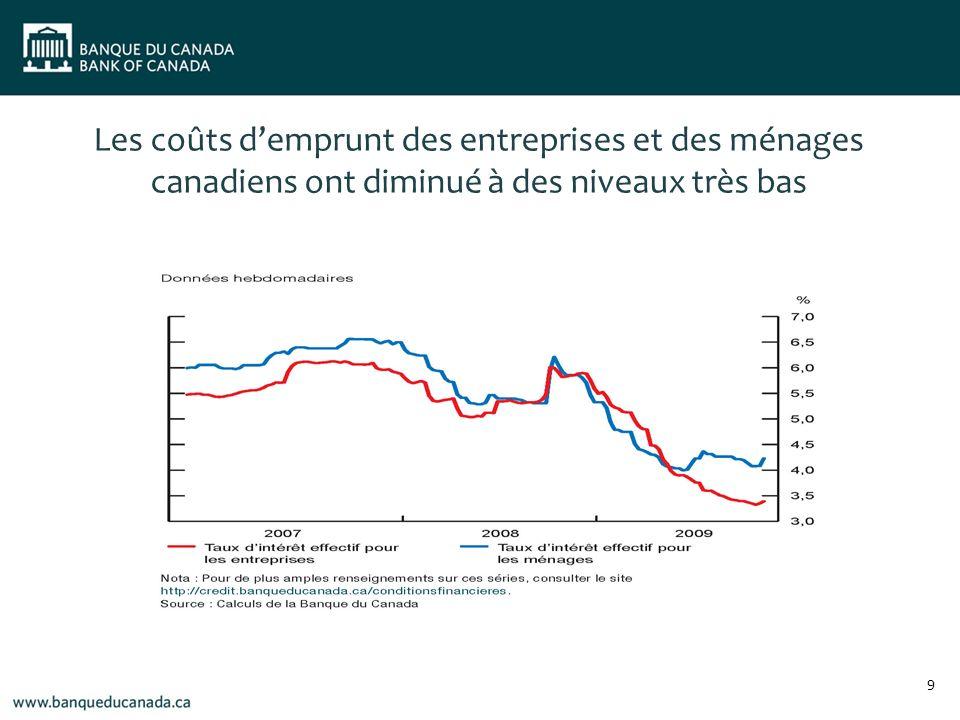 Politique monétaire : Mesures non traditionnelles Même si le taux directeur se situe à sa valeur plancher, la Banque conserve une flexibilité considérable dans la conduite de la politique monétaire.