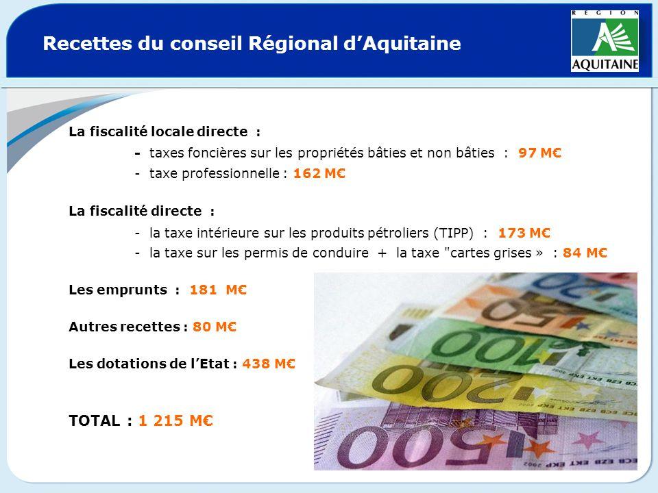 Recettes du conseil Régional dAquitaine La fiscalité locale directe : - taxes foncières sur les propriétés bâties et non bâties : 97 M - taxe professi
