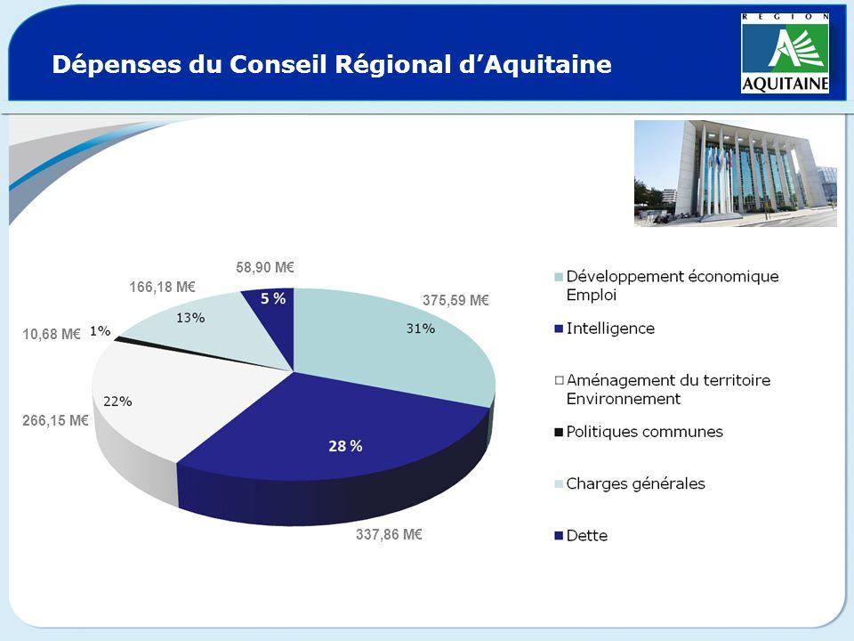 Dépenses du Conseil Régional dAquitaine 375,59 M 337,86 M 266,15 M 10,68 M 166,18 M 58,90 M