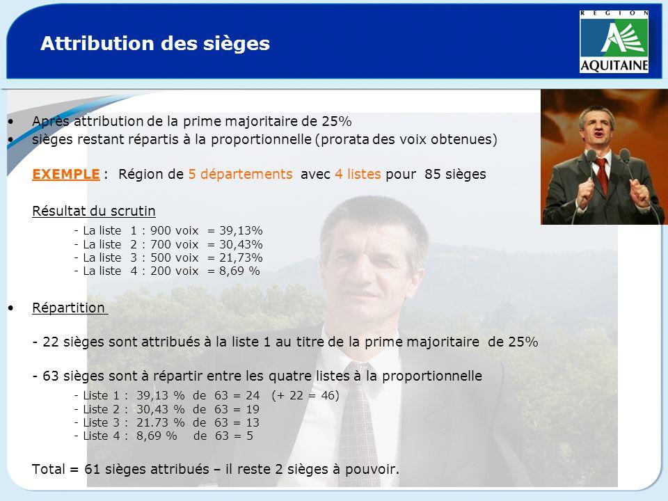 Attribution des sièges Après attribution de la prime majoritaire de 25% sièges restant répartis à la proportionnelle (prorata des voix obtenues) EXEMP