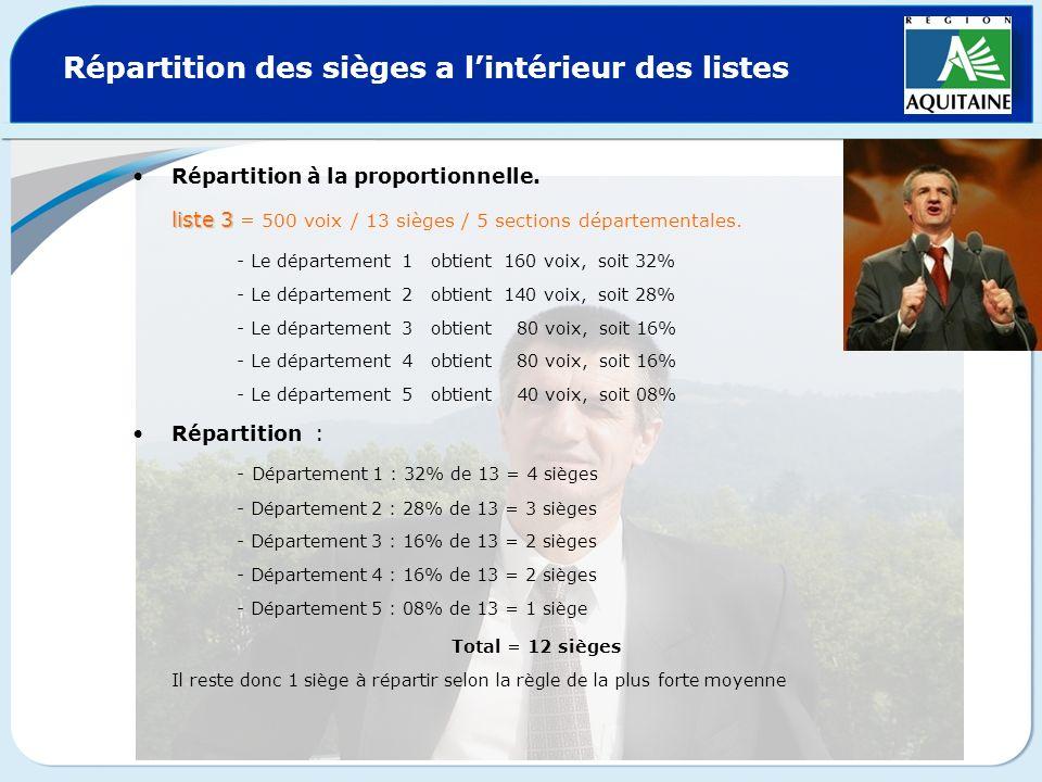 Répartition des sièges a lintérieur des listes Répartition à la proportionnelle. liste 3 liste 3 = 500 voix / 13 sièges / 5 sections départementales.