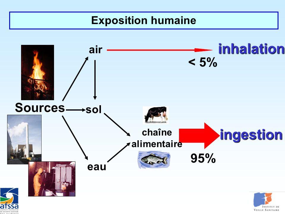 95% inhalation ingestion chaîne alimentaire air sol eau < 5% Exposition humaine Sources