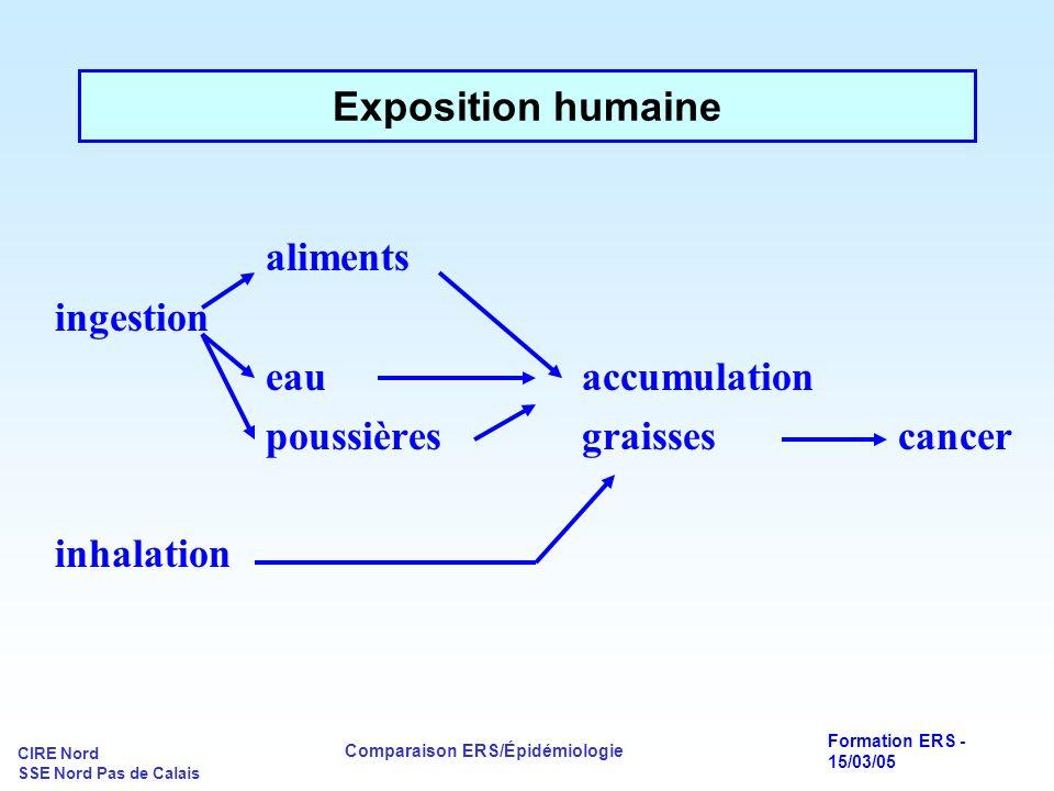 CIRE Nord SSE Nord Pas de Calais Comparaison ERS/Épidémiologie Formation ERS - 15/03/05 aliments ingestion eauaccumulation poussièresgraissescancer in
