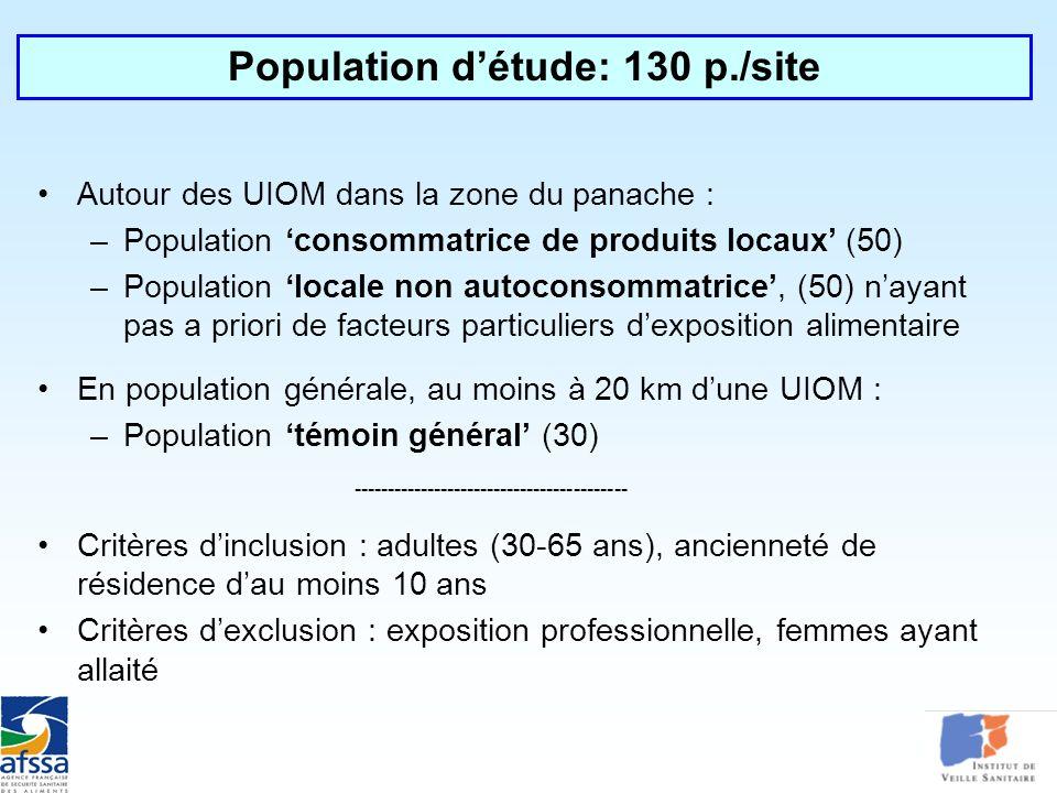 Autour des UIOM dans la zone du panache : –Population consommatrice de produits locaux (50) –Population locale non autoconsommatrice, (50) nayant pas