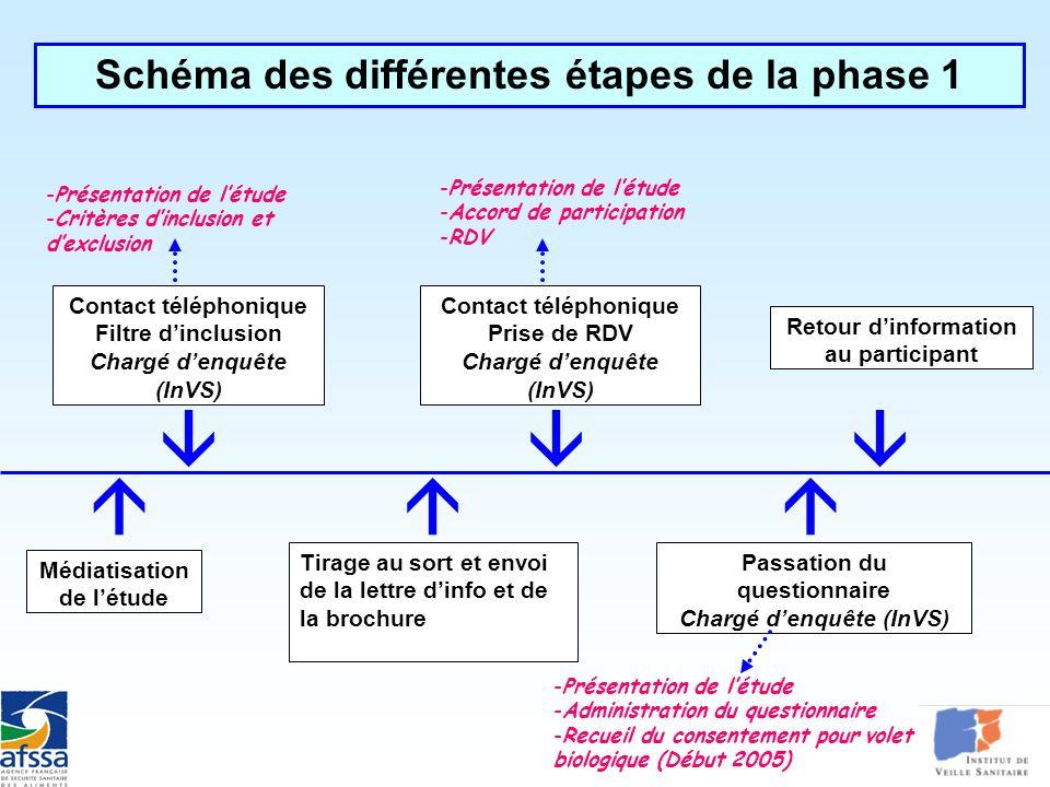 CIRE Nord SSE Nord Pas de Calais Comparaison ERS/Épidémiologie Formation ERS - 15/03/05 Schéma des différentes étapes de la phase 1 Médiatisation de l