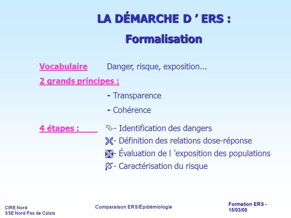 CIRE Nord SSE Nord Pas de Calais Comparaison ERS/Épidémiologie Formation ERS - 15/03/05 LA DÉMARCHE D ERS : Exemple du formaldéhyde(1).