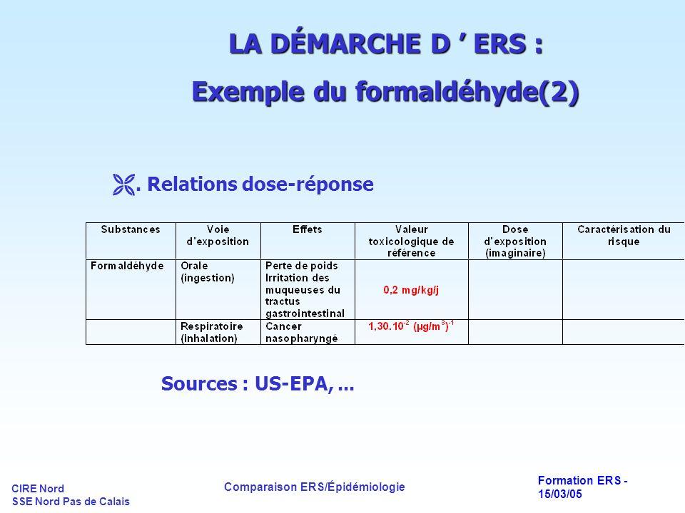 CIRE Nord SSE Nord Pas de Calais Comparaison ERS/Épidémiologie Formation ERS - 15/03/05 LA DÉMARCHE D ERS : Exemple du formaldéhyde(2). Relations dose