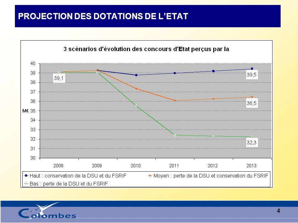 3 LE CAS DE COLOMBES : CONTENU DES CONCOURS DE LETAT La prudence voudra que malgré ces données, nous ne pouvons pas budgéter 100 % du FRSIF et que nous ne budgéterons que sa part garantie.