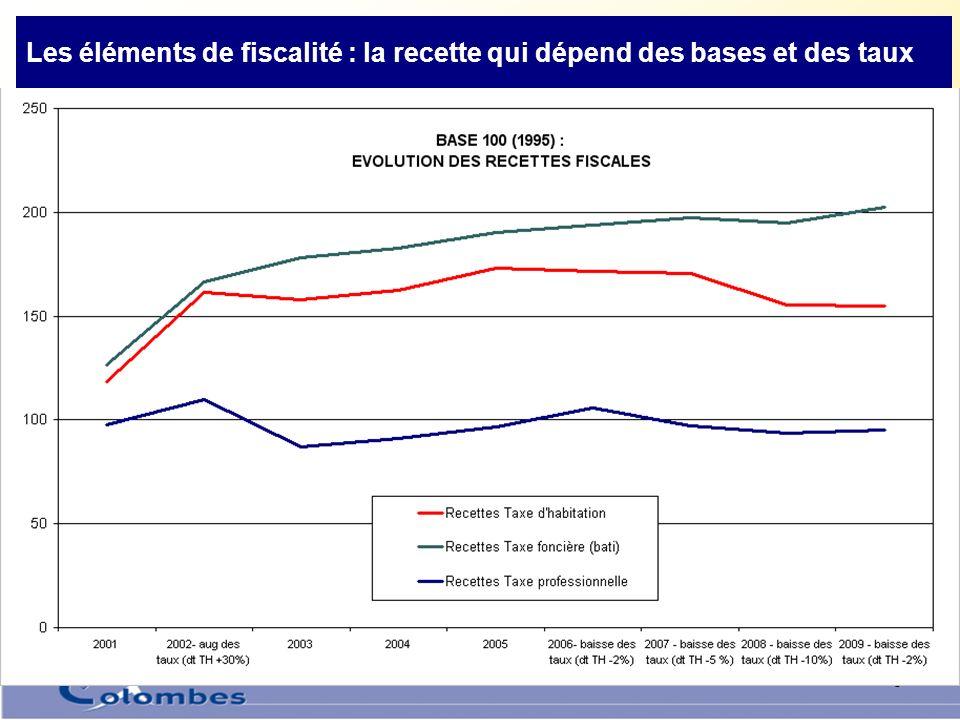 5 Les éléments de fiscalité : les bases imposables Bases + 2.5% légales Taux –2% de TH, -1.5% de TP