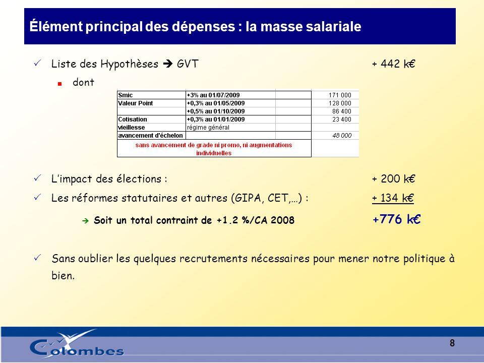 7 Synthèse sur les recettes Hypothèses : FRSIF à 50% TEOM taux non modifié soit + 1.01%