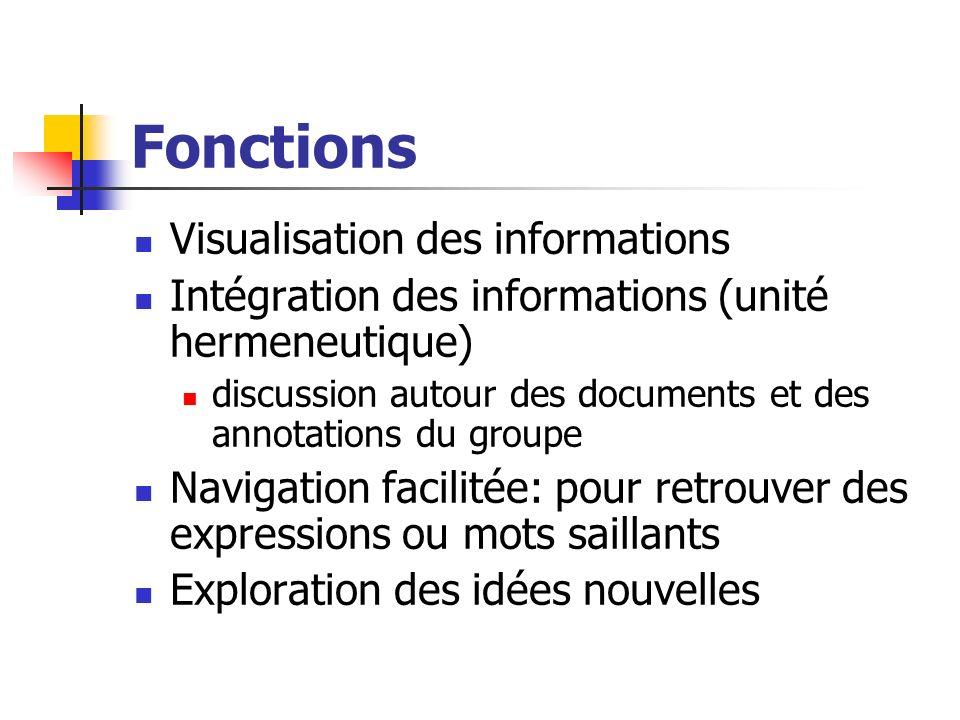Fonctions Visualisation des informations Intégration des informations (unité hermeneutique) discussion autour des documents et des annotations du grou