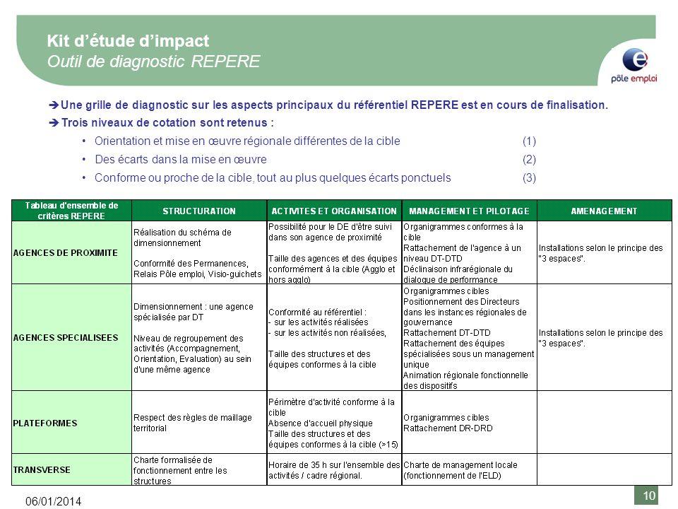 10 06/01/2014 10 Une grille de diagnostic sur les aspects principaux du référentiel REPERE est en cours de finalisation. Trois niveaux de cotation son
