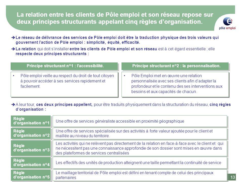 13 La relation entre les clients de Pôle emploi et son réseau repose sur deux principes structurants appelant cinq règles dorganisation. Le réseau de