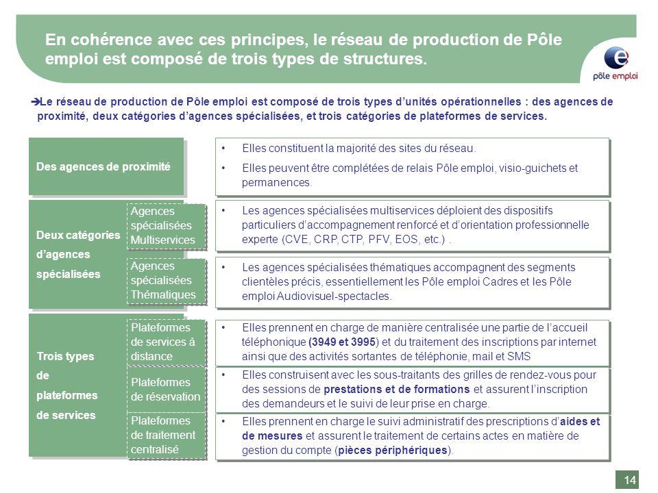 14 En cohérence avec ces principes, le réseau de production de Pôle emploi est composé de trois types de structures. Le réseau de production de Pôle e