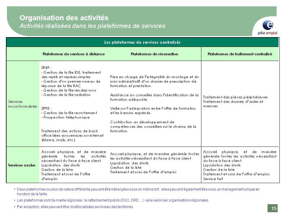 15 Organisation des activités Activités réalisées dans les plateformes de services Deux plateformes ou plus de nature différente peuvent être hébergée