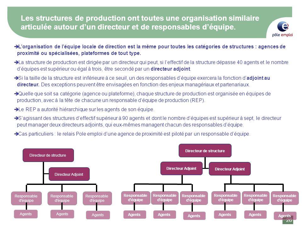 26 Les structures de production ont toutes une organisation similaire articulée autour dun directeur et de responsables déquipe. Lorganisation de léqu