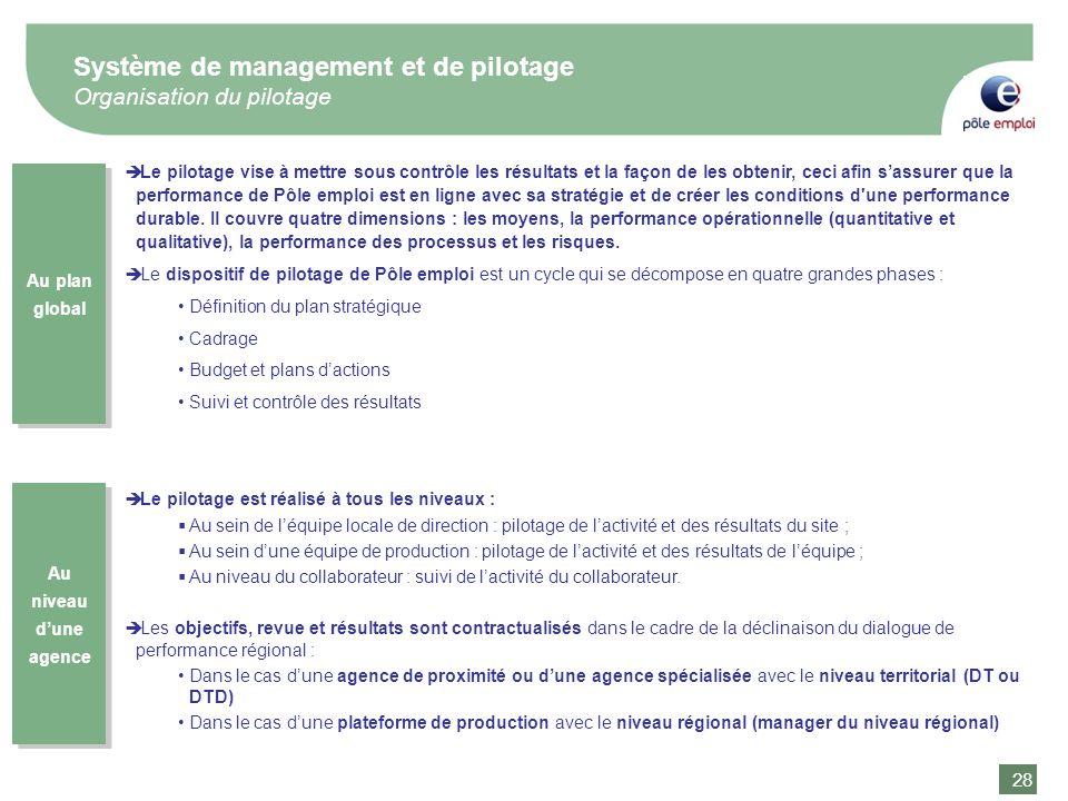 28 Système de management et de pilotage Organisation du pilotage Le pilotage vise à mettre sous contrôle les résultats et la façon de les obtenir, cec