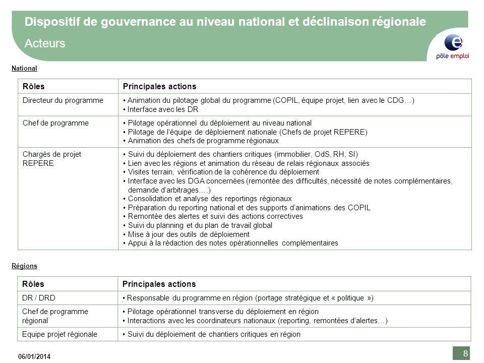 8 8 06/01/2014 8 RôlesPrincipales actions Directeur du programmeAnimation du pilotage global du programme (COPIL, équipe projet, lien avec le CDG…) In
