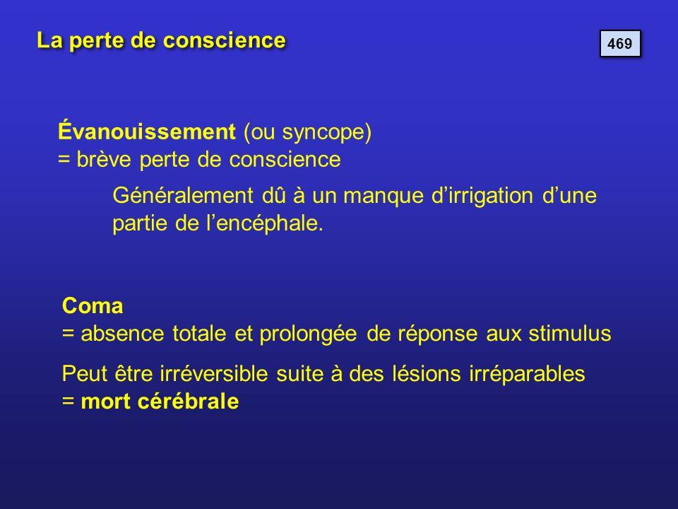 La perte de conscience 469 Évanouissement (ou syncope) = brève perte de conscience Généralement dû à un manque dirrigation dune partie de lencéphale.