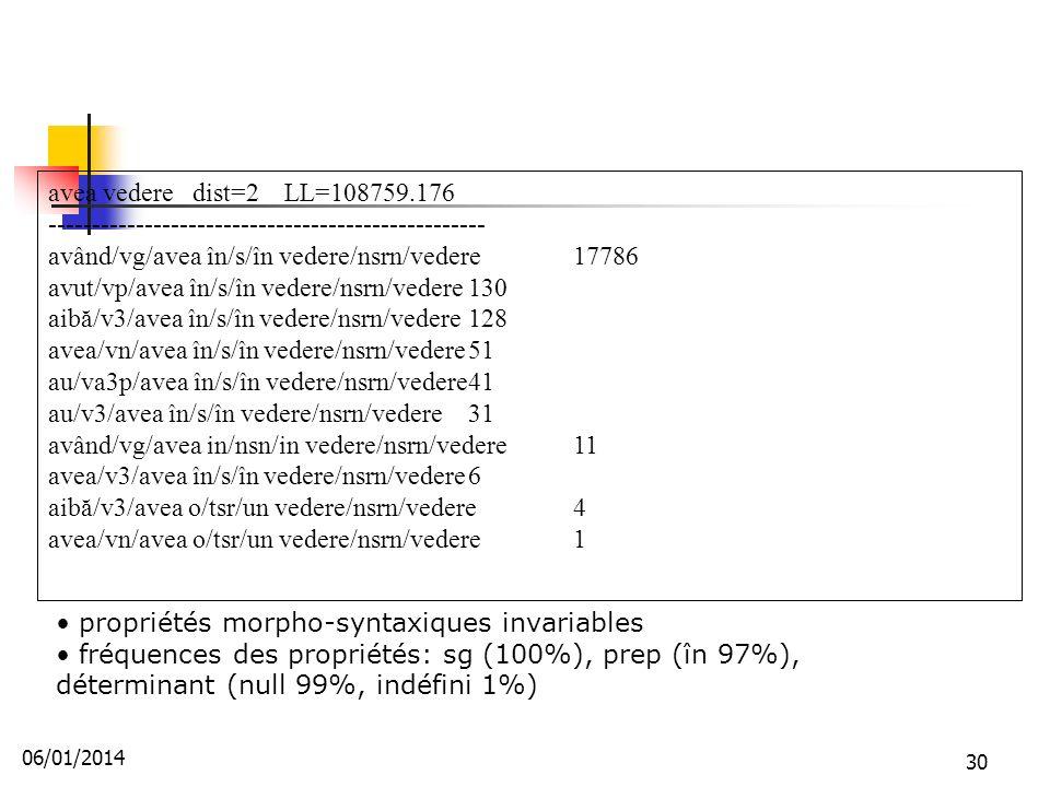 avea vedere dist=2 LL=108759.176 -------------------------------------------------- având/vg/avea în/s/în vedere/nsrn/vedere17786 avut/vp/avea în/s/în vedere/nsrn/vedere130 aibă/v3/avea în/s/în vedere/nsrn/vedere128 avea/vn/avea în/s/în vedere/nsrn/vedere51 au/va3p/avea în/s/în vedere/nsrn/vedere41 au/v3/avea în/s/în vedere/nsrn/vedere31 având/vg/avea in/nsn/in vedere/nsrn/vedere11 avea/v3/avea în/s/în vedere/nsrn/vedere6 aibă/v3/avea o/tsr/un vedere/nsrn/vedere4 avea/vn/avea o/tsr/un vedere/nsrn/vedere1 propriétés morpho-syntaxiques invariables fréquences des propriétés: sg (100%), prep (în 97%), déterminant (null 99%, indéfini 1%) 06/01/2014 30