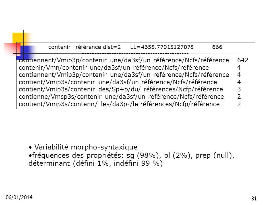 contenirréférencedist=2LL=4658.77015127078666 -------------------------------------------- contiennent/Vmip3p/contenir une/da3sf/un référence/Ncfs/référence642 contenir/Vmn/contenir une/da3sf/un référence/Ncfs/référence4 contiennent/Vmip3p/contenir une/da3sf/un référence/Ncfs/référence4 contient/Vmip3s/contenir une/da3sf/un référence/Ncfs/référence4 contient/Vmip3s/contenir des/Sp+p/du/ références/Ncfp/référence3 contienne/Vmsp3s/contenir une/da3sf/un référence/Ncfs/référence2 contient/Vmip3s/contenir/ les/da3p-/le références/Ncfp/référence2 Variabilité morpho-syntaxique fréquences des propriétés: sg (98%), pl (2%), prep (null), déterminant (défini 1%, indéfini 99 %) 06/01/2014 31