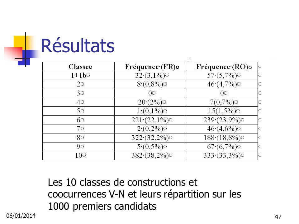 Résultats Les 10 classes de constructions et coocurrences V-N et leurs répartition sur les 1000 premiers candidats 06/01/2014 47
