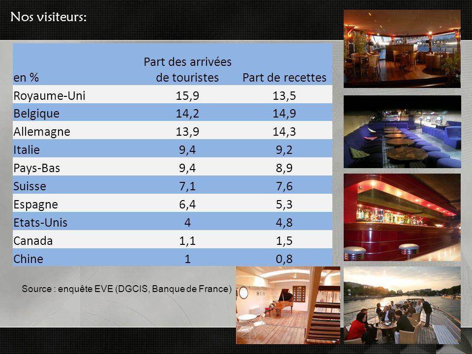 Nos visiteurs: en % Part des arrivées de touristesPart de recettes Royaume-Uni15,913,5 Belgique14,214,9 Allemagne13,914,3 Italie9,49,2 Pays-Bas9,48,9 Suisse7,17,6 Espagne6,45,3 Etats-Unis44,8 Canada1,11,5 Chine10,8 Source : enquête EVE (DGCIS, Banque de France)