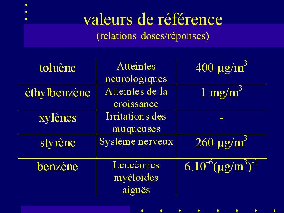 valeurs de référence (relations doses/réponses)