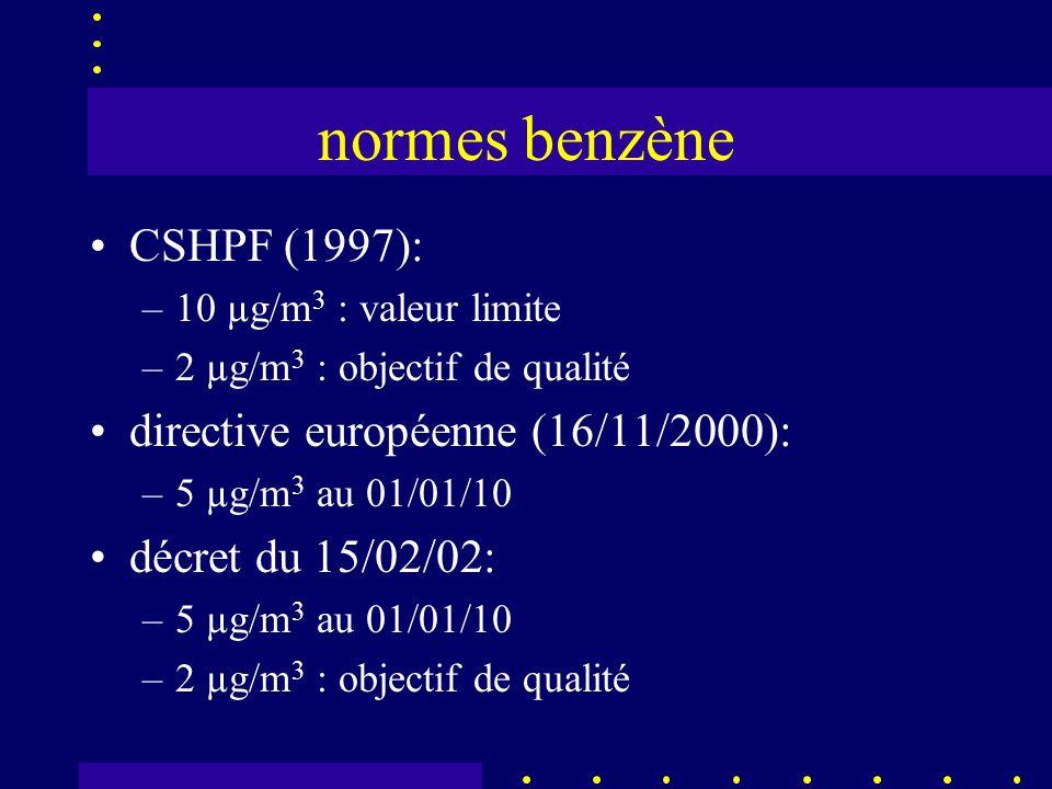 normes benzène CSHPF (1997): –10 µg/m 3 : valeur limite –2 µg/m 3 : objectif de qualité directive européenne (16/11/2000): –5 µg/m 3 au 01/01/10 décret du 15/02/02: –5 µg/m 3 au 01/01/10 –2 µg/m 3 : objectif de qualité