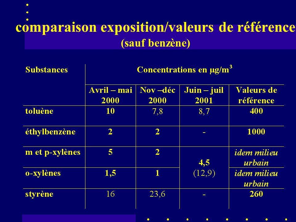 comparaison exposition/valeurs de référence (sauf benzène)