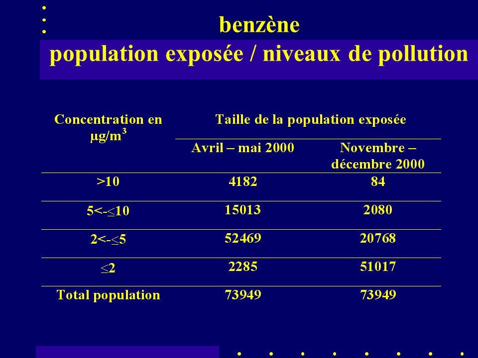 benzène population exposée / niveaux de pollution