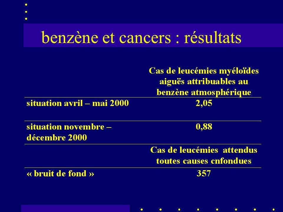 benzène et cancers : résultats