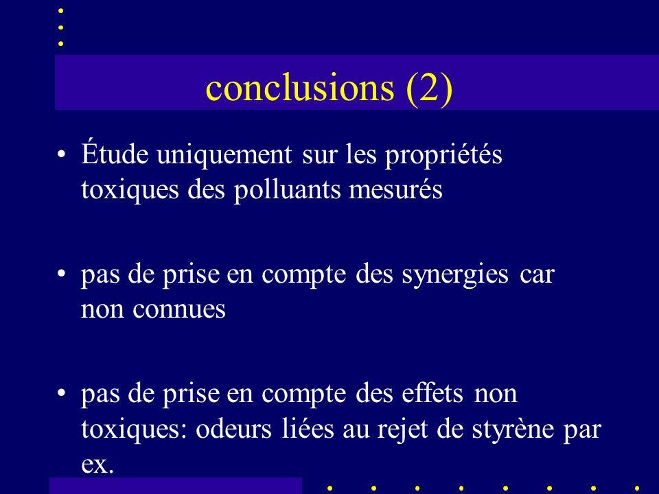 conclusions (2) Étude uniquement sur les propriétés toxiques des polluants mesurés pas de prise en compte des synergies car non connues pas de prise en compte des effets non toxiques: odeurs liées au rejet de styrène par ex.
