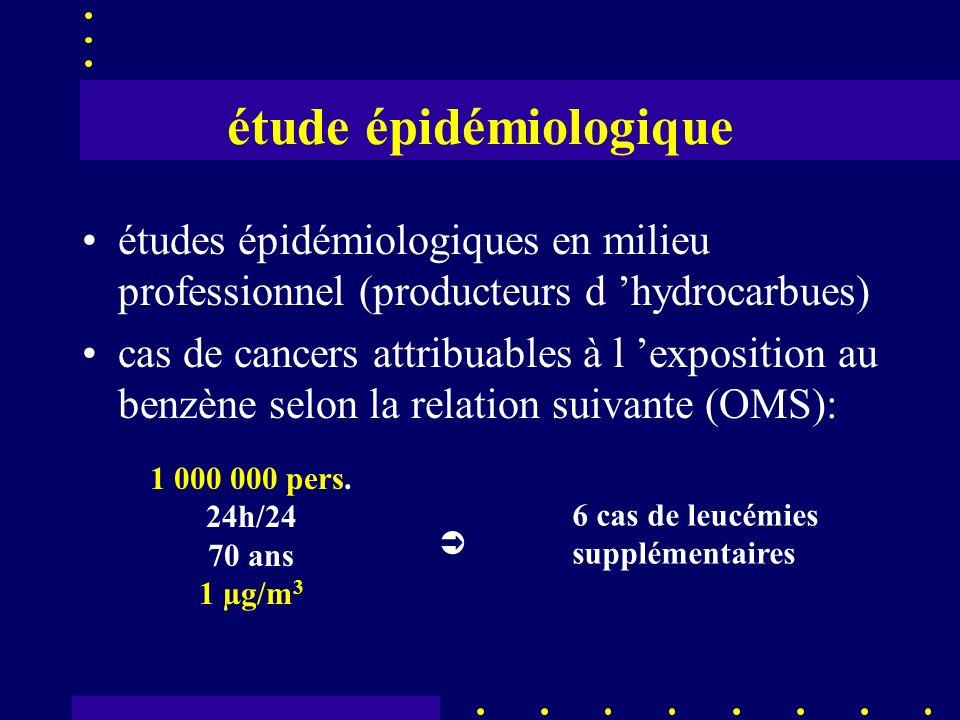 étude épidémiologique études épidémiologiques en milieu professionnel (producteurs d hydrocarbues) cas de cancers attribuables à l exposition au benzène selon la relation suivante (OMS): 1 000 000 pers.