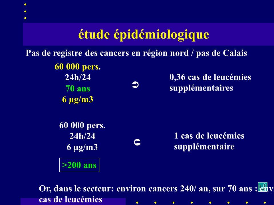 60 000 pers. 24h/24 70 ans 6 µg/m3 0,36 cas de leucémies supplémentaires 60 000 pers.