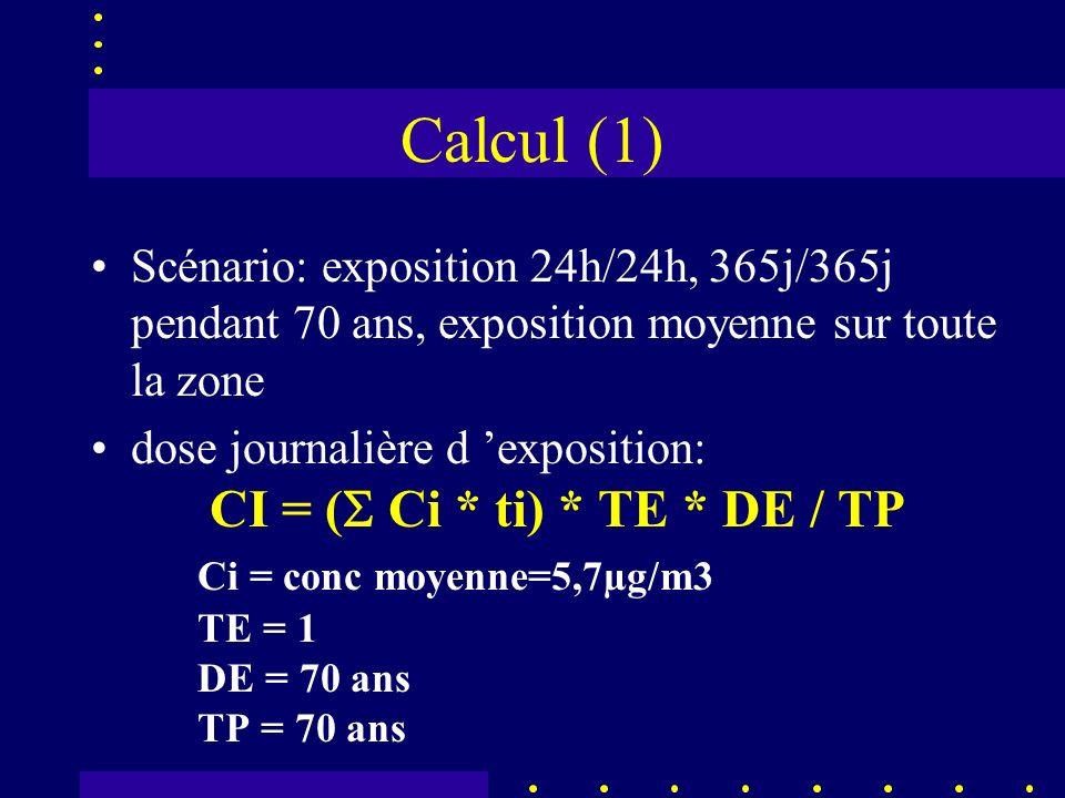Calcul (1) Scénario: exposition 24h/24h, 365j/365j pendant 70 ans, exposition moyenne sur toute la zone dose journalière d exposition: CI = ( Ci * ti) * TE * DE / TP Ci = conc moyenne=5,7µg/m3 TE = 1 DE = 70 ans TP = 70 ans